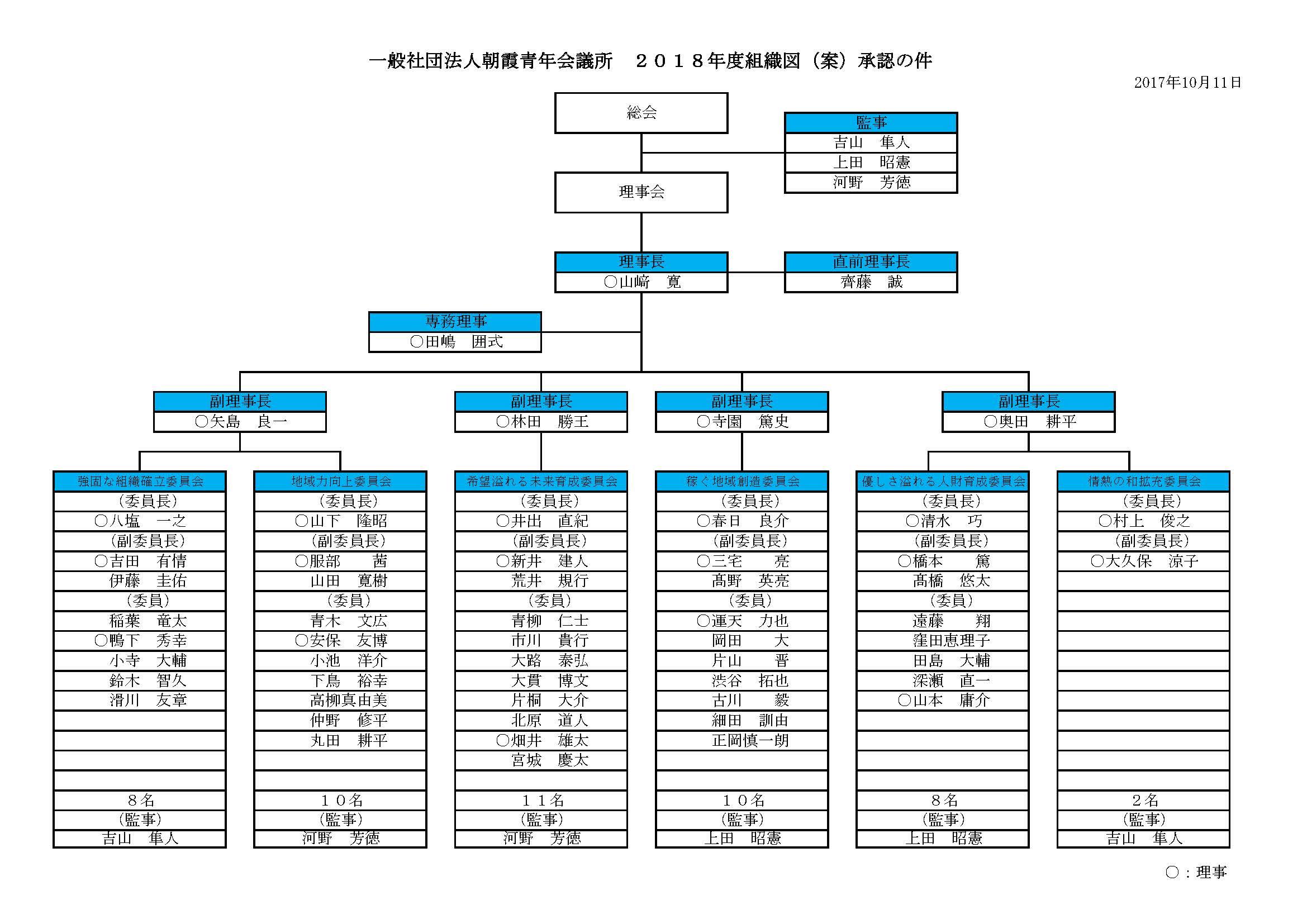 朝霞青年会議所組織図